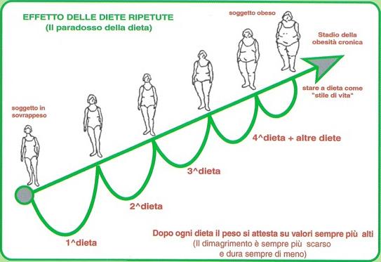Il ciclo della classica dieta